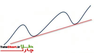 up-trend-line