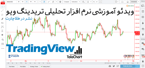 educational-video-of-analysis-software-tradingview