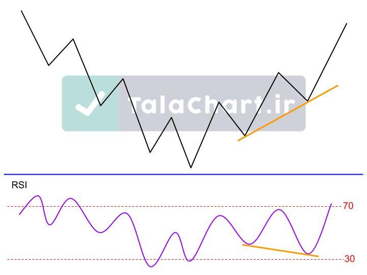 نمودار اندیکاتور RSI