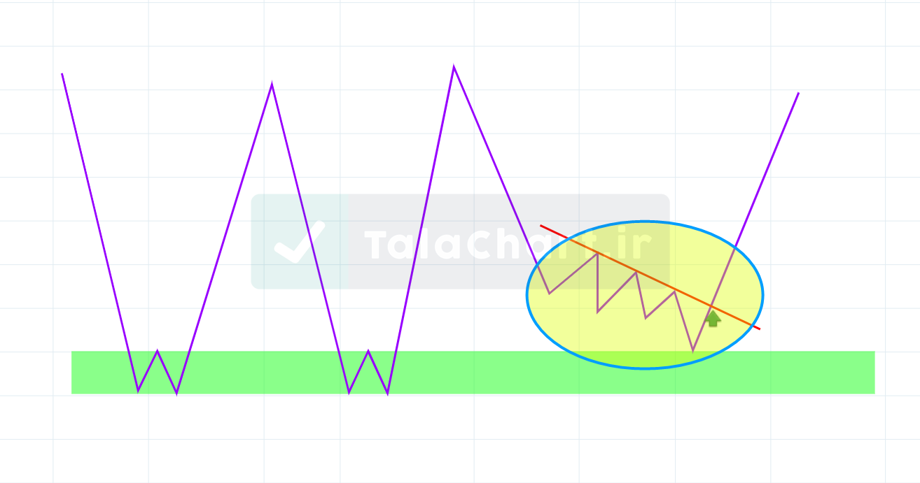 what is trigger and how to use it in trading 3